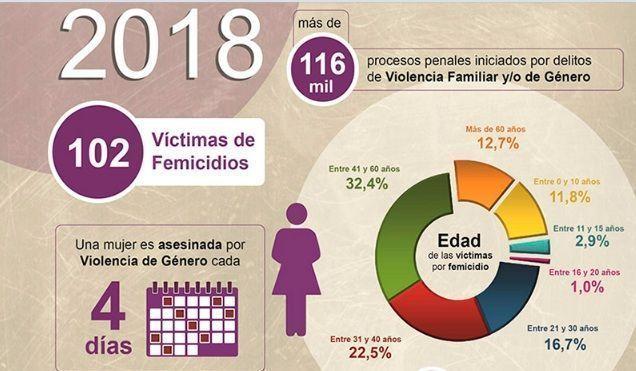 OCHO MUJERES SON ASESINADAS POR MES EN LA PROVINCIA Y EL 98% CONOCÍA A SU FEMICIDA