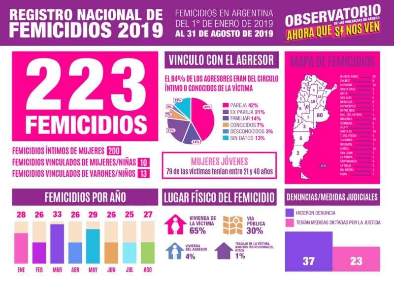 MÁS DE 200 FEMICIDIOS EN LO QUE VA DEL 2019