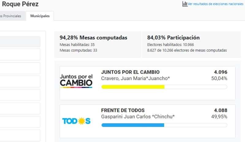 SEIS ELECCIONES MUNICIPALES SE DEFINIERON POR MENOS DE 100 VOTOS