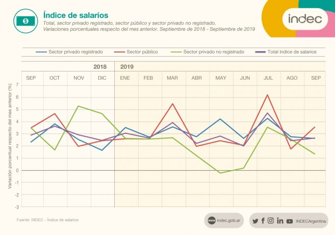 MALO: LOS SALARIOS VOLVIERON A PERDER CON LA INFLACIÓN EN SEPTIEMBRE