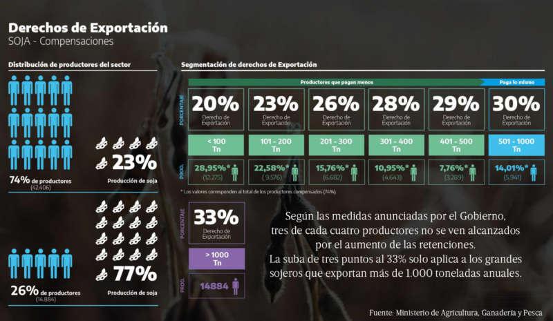 SOJA: TRES DE CADA CUATRO PRODUCTORES NO SENTIRÁN EL AUMENTO DE LAS RETENCIONES