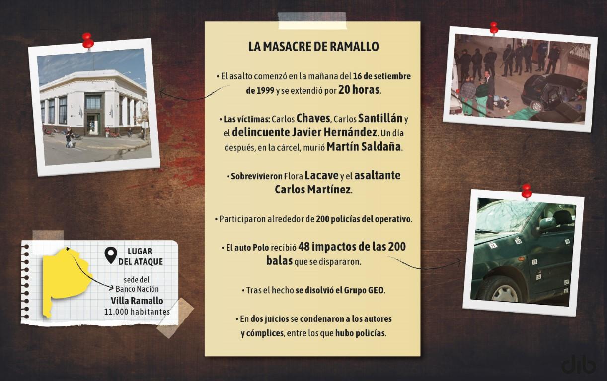 VILLA RAMALLO: HORAS DE TENSIÓN, 200 BALAZOS Y EL PEOR FINAL