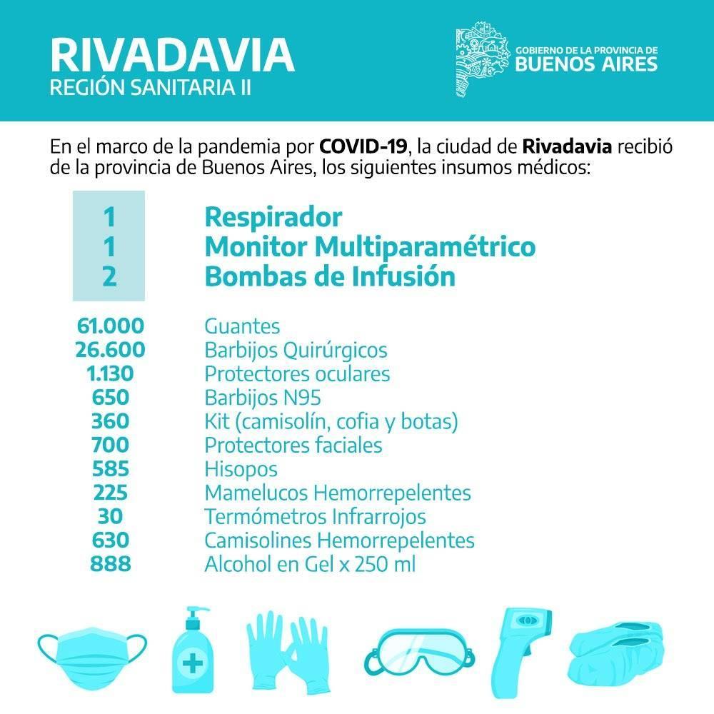 COVID-19: SE CONOCIÓ EL DETALLE DE LOS INSUMOS QUE ENVIÓ LA PROVINCIA A RIVADAVIA