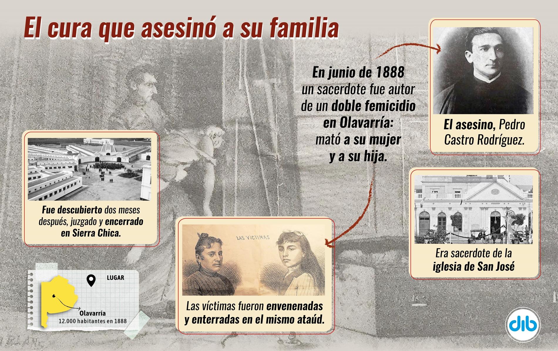 LOS CRÍMENES DE CASTRO RODRÍGUEZ, EL CURA FEMICIDA QUE HORRORIZÓ A OLAVARRÍA EN 1888