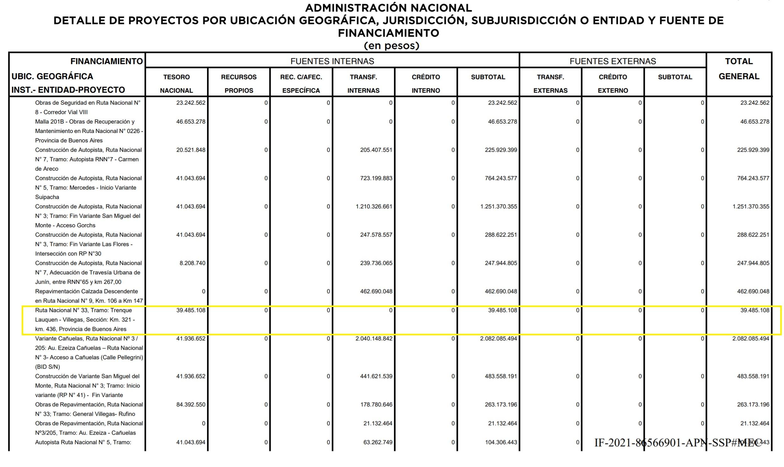 EL PRESUPUESTO 2022 INCLUYE OBRAS EN LA RUTA 33 ENTRE TRENQUE LAUQUEN Y RUFINO